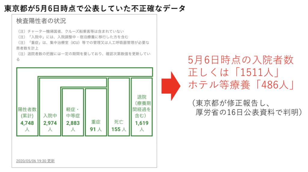 左側は東京都の新型コロナウイルス対策サイト(5月7日)より。筆者作成