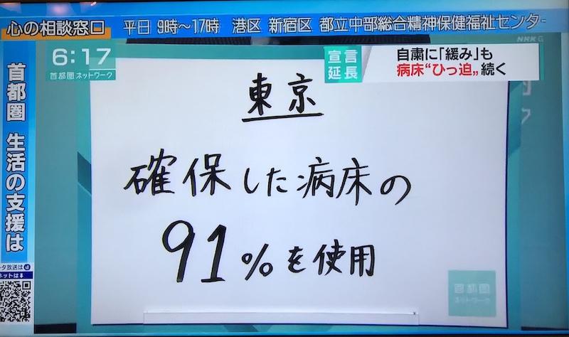 [新型コロナFactCheck] 「(5月11日)東京は病床がひっ迫 使用率8割超え」NHKが誤報 実際は5割未満