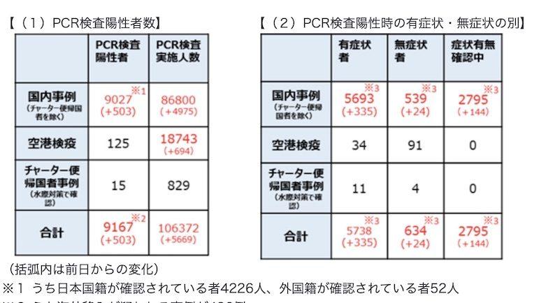 日本 コロナ 人数