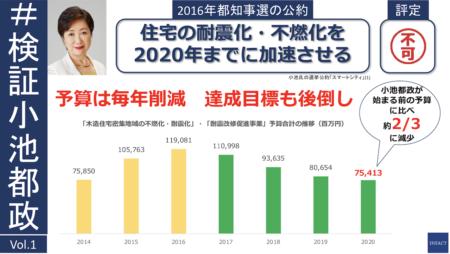 小池都政 公約検証[1] 住宅耐震化、不燃化を「2020年までに加速」は実現したか?