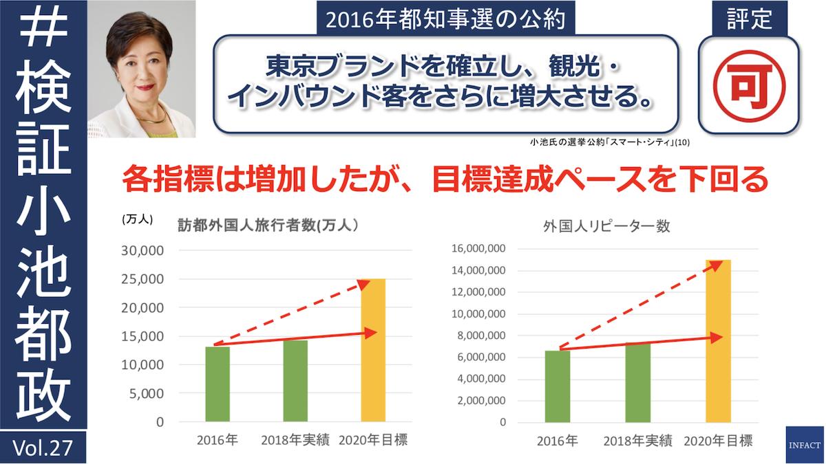 小池都政 公約検証[27] 観光客は増大し「東京ブランド」は高まったか?