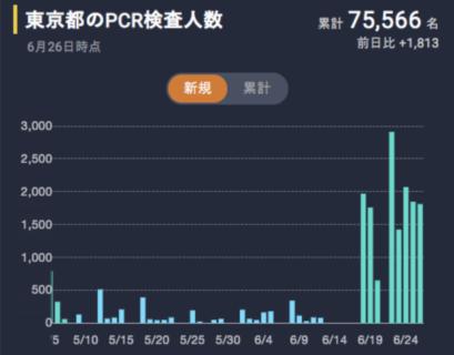 [新型コロナFactCheck] 「(6月中旬)東京都が桁違いに検査数を増やした」は本当か?