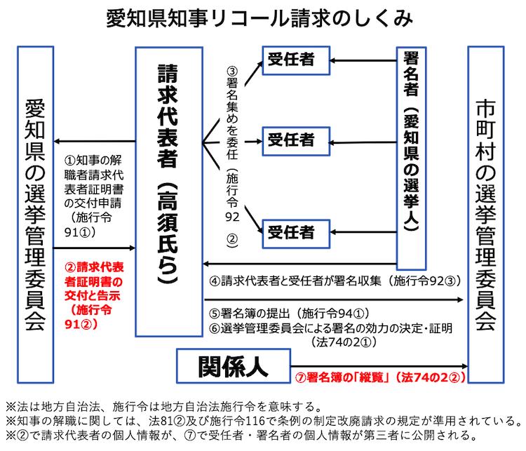 署名数 愛知県知事 リコール