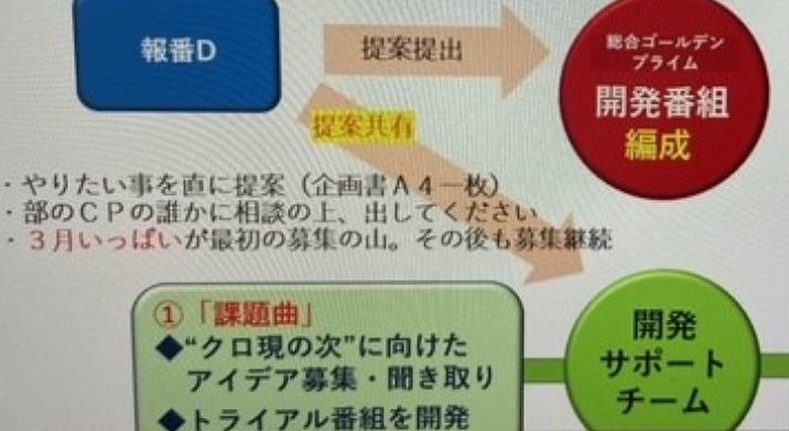 【NHK研究⑦】 NHKは反発 それでも「クローズアップ現代」の今後については触れず